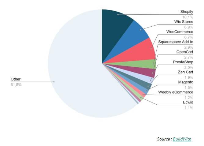 cms répartition mondiale