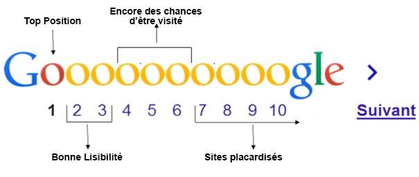 resultats google e-merchandising